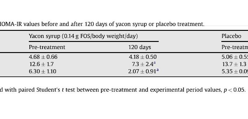 Fasting Serum Glucose Insulin and HOMA-IR Values before and after 120 days of yacon syrup or placebo treatment