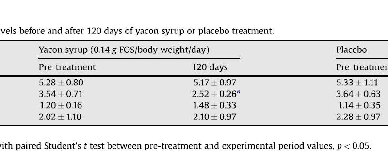 Fasting Serum Lipids and Lipoproteins Levels Before and After 120 Days of Yacon Syrup or Placebo Treatment