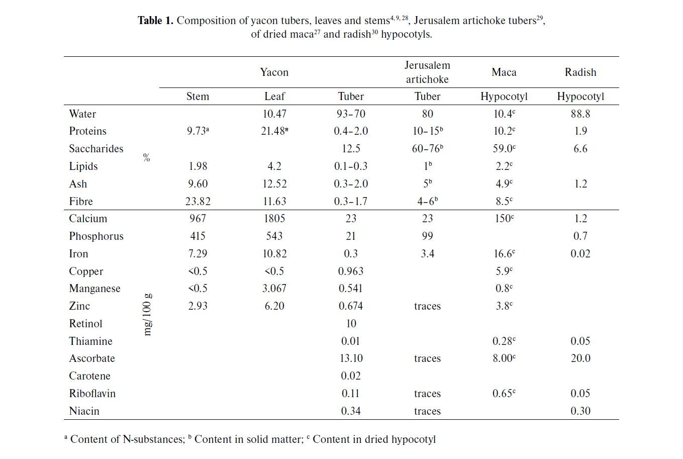 Table 1. Composition of Yacon Tubers Leaves and Stems
