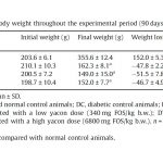 Table 2 Changes in body weight throughout the experimental period