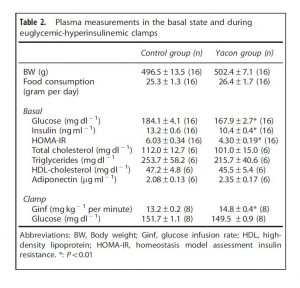 Table 2. Plasma measurements in the basal state and during euglycemic-hyperinsulinemic clamps