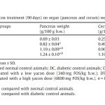 Table 3 Effect of Yacon Treatment (90 days) on Organ (Pancreas and Cecum) Weight
