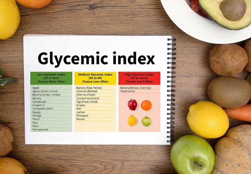 Glycemic Index explained