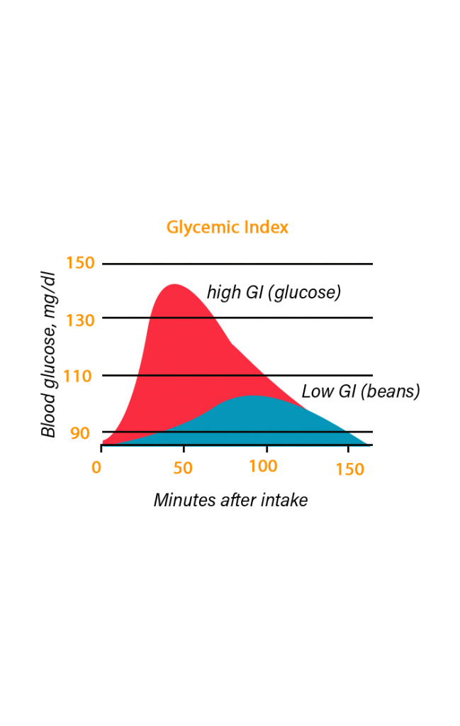 Glycemic Index Graph